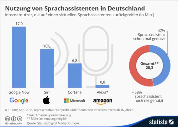 Grafik Nutzung von Sprachassistenten Deutschland