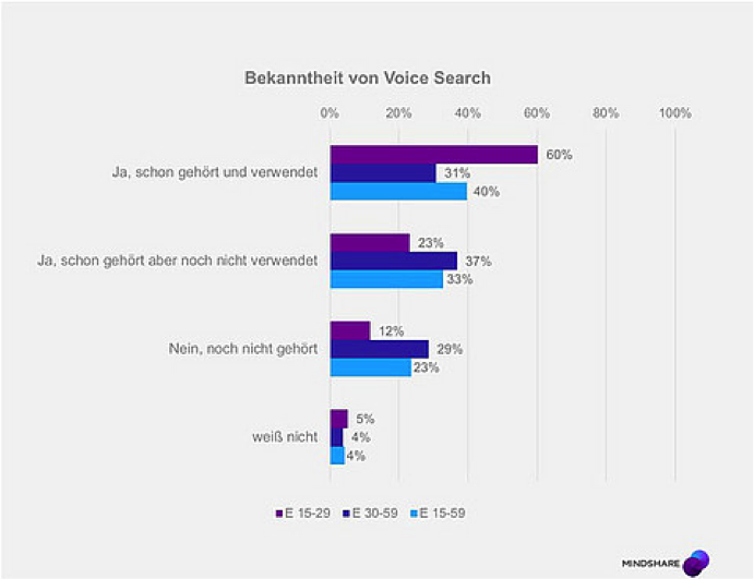 Grafik Bekanntheit von Voice Search